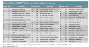 Ranking global de las universidades públicas españolas según volumen de resultados (U-Ranking)  Leer más:  Las universidades catalanas son las más productivas de España - Noticias de Alma, Corazón, Vida  http://bit.ly/Ta32mp