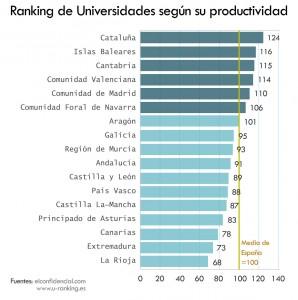 Las universidades más productivas por comunidades. (U-Ranking)